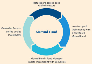 Mutual Funding - Pros and Cons